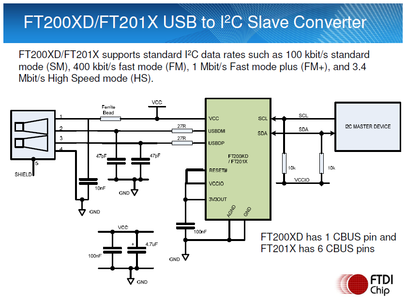 Microcontrollers with USB interface are common, but…