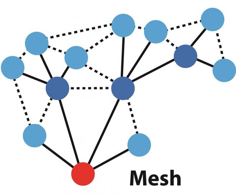 Gut bekannt IQMESH – drahtloses Netzwerk mit MESH-Topologie | IQRF | SOS GX01
