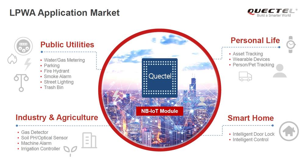 LPWA Modules for the networks of the future | QUECTEL | SOS
