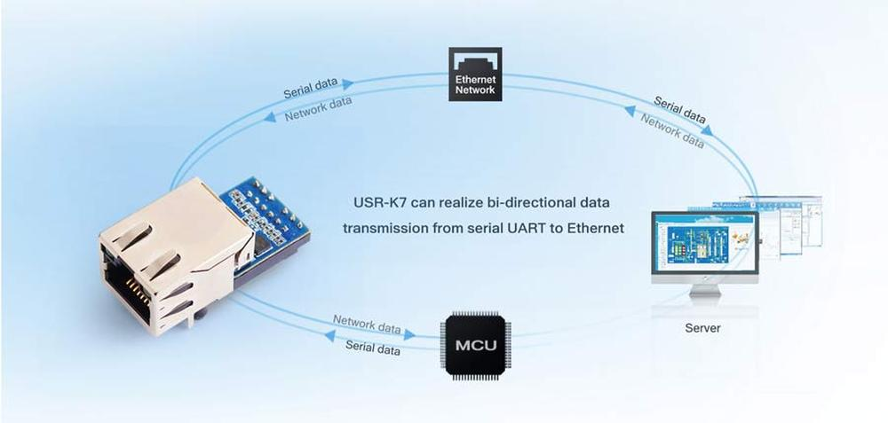 We are expanding the portfolio of IoT products with the world brand USR IoT
