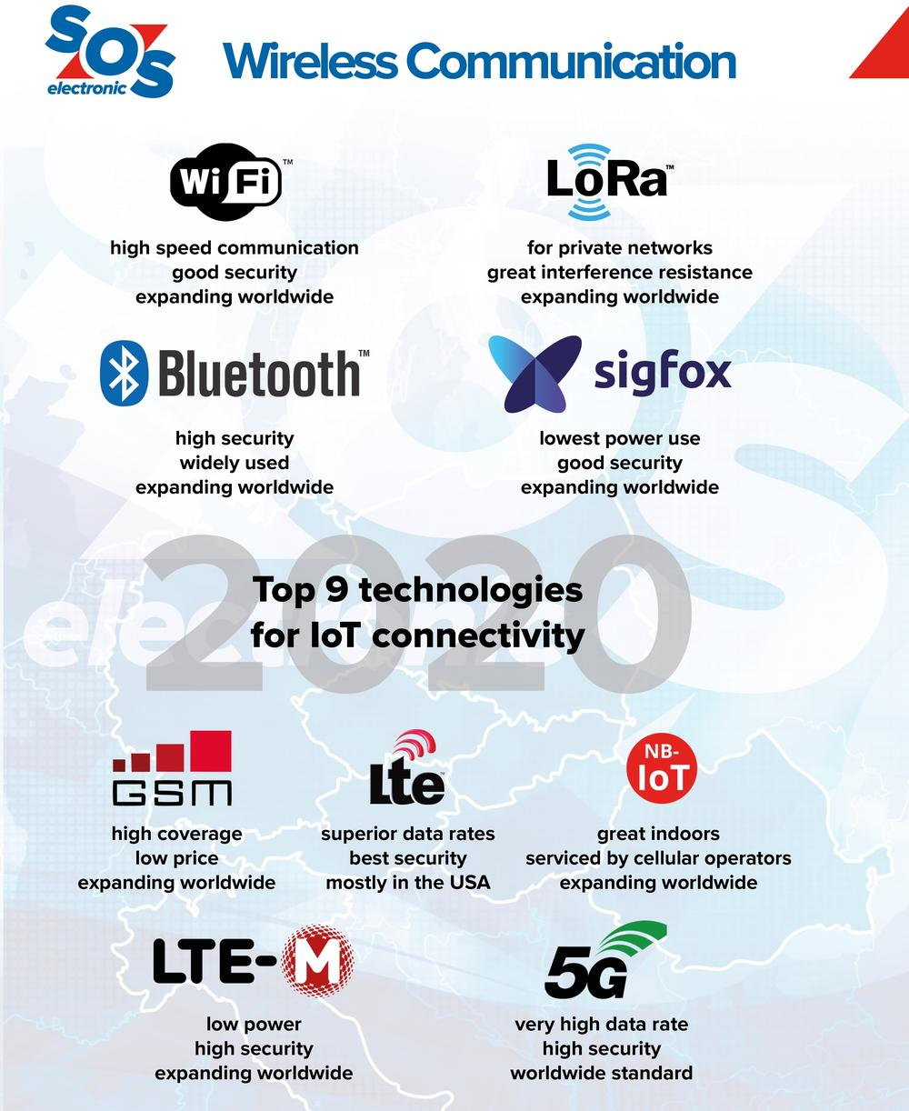 TOP 9 technologies for wireless communication